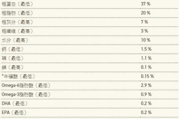【ACANA 愛肯拿】農場盛宴(貓)-放養雞肉+蔓越莓(340G/1.8KG/4.5KG)