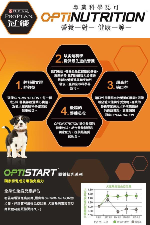 【冠能】成犬 羊肉敏感消化道保健配方  2.5kg/12kg